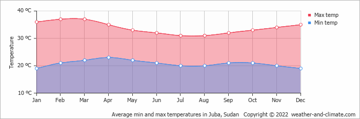 Average min and max temperatures in Juba, Sudan   Copyright © 2013 www.weather-and-climate.com
