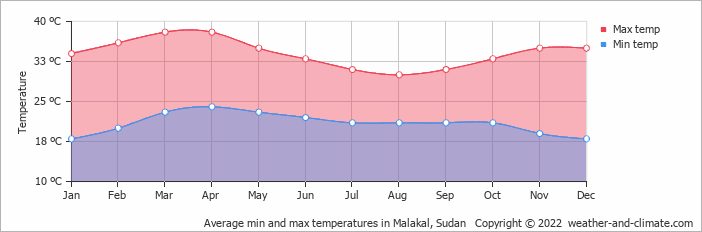 Average min and max temperatures in Malakal, Sudan   Copyright © 2020 www.weather-and-climate.com