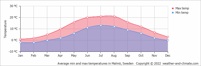 Average min and max temperatures in Malmö, Sweden