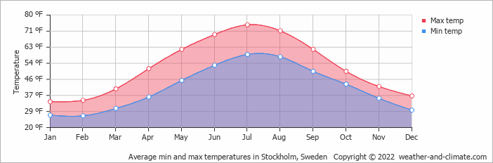 Average min and max temperatures in Stockholm, Sweden