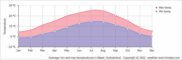 Average min and max temperatures in Basel, Switzerland   Copyright © 2015 www.weather-and-climate.com