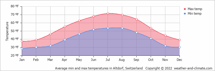 Average min and max temperatures in Luzern, Switzerland