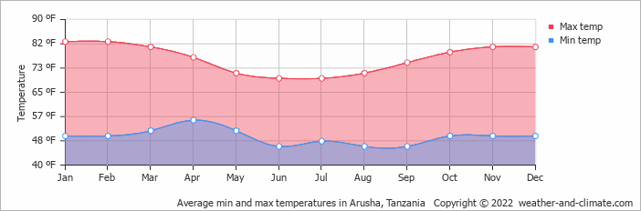 Average min and max temperatures in Arusha, Tanzania