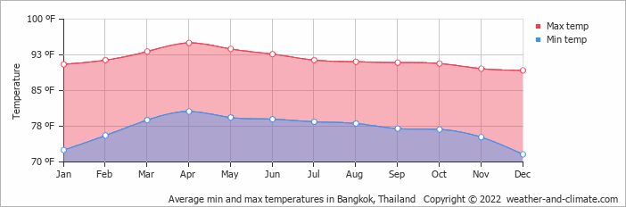 Average min and max temperatures in Bangkok, Thailand Where to stay in Bangkok