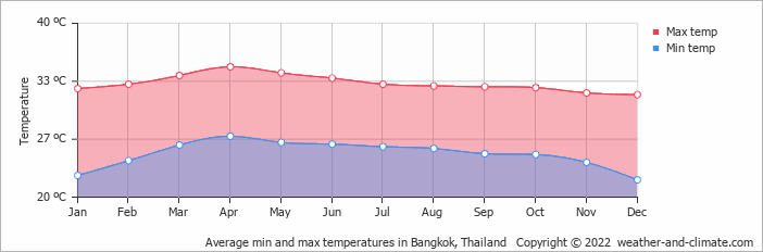 Average min and max temperatures in Bangkok, Thailand   Copyright © 2020 www.weather-and-climate.com