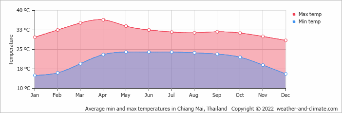 Average min and max temperatures in Chiang Mai, Thailand   Copyright © 2019 www.weather-and-climate.com