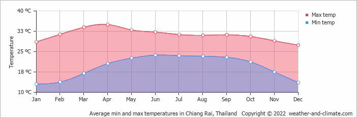 Average min and max temperatures in Chiang Mai, Thailand   Copyright © 2020 www.weather-and-climate.com