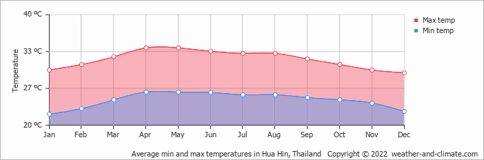 Average min and max temperatures in Hua Hin, Thailand   Copyright © 2019 www.weather-and-climate.com