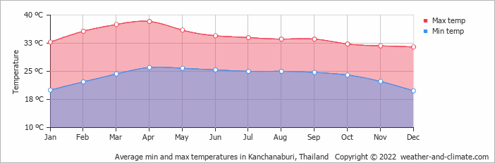Average min and max temperatures in Kanchanaburi, Thailand