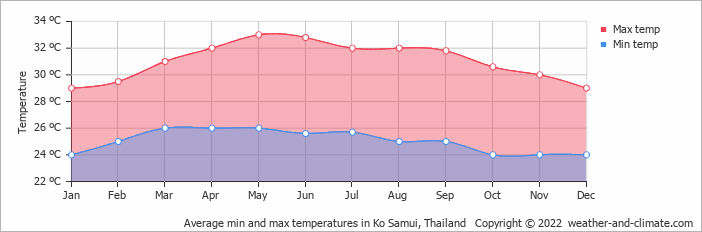 Average min and max temperatures in Ko Samui, Thailand   Copyright © 2020 www.weather-and-climate.com