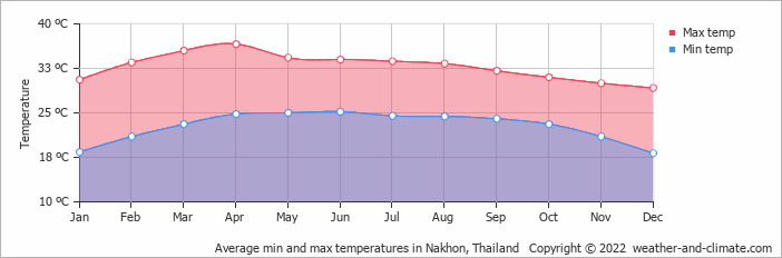 Average min and max temperatures in Nakhon, Thailand   Copyright © 2019 www.weather-and-climate.com