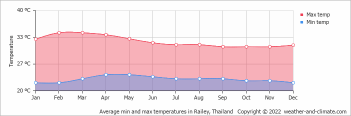 Average min and max temperatures in Phi Phi Don, Thailand