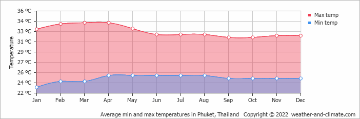 Average min and max temperatures in Phuket Town, Thailand