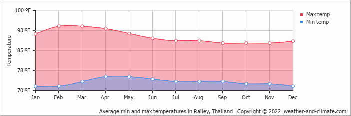 Average min and max temperatures in Railey, Thailand   Copyright © 2019 www.weather-and-climate.com
