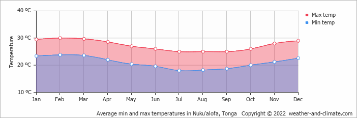 Average min and max temperatures in Nuku'alofa, Tonga   Copyright © 2020 www.weather-and-climate.com
