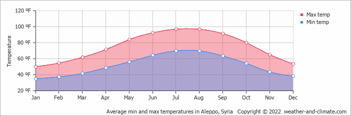 Average min and max temperatures in Aleppo, Syria   Copyright © 2020 www.weather-and-climate.com
