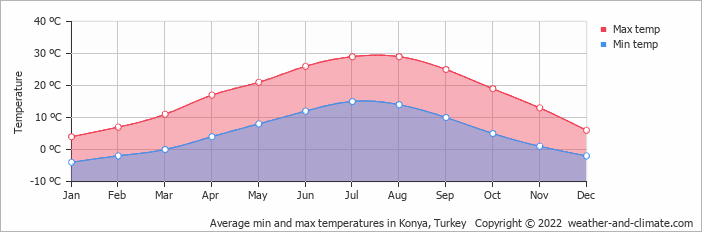 Average min and max temperatures in Konya, Turkey   Copyright © 2019 www.weather-and-climate.com