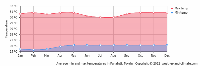 Average min and max temperatures in Funafuti, Tuvalu   Copyright © 2019 www.weather-and-climate.com