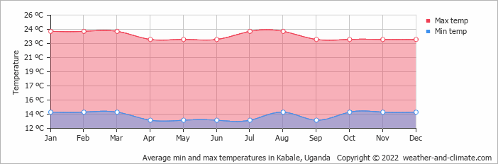 Average min and max temperatures in Kabale, Uganda   Copyright © 2019 www.weather-and-climate.com