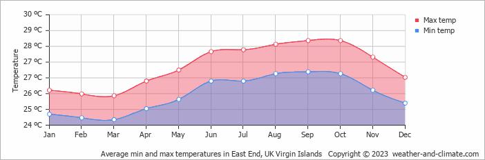 Weather In San Juan Islands September