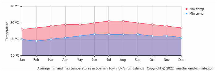 Climate and average monthly weather in freshwater pond tortola uk virgin islands - Puerto rico spain weather ...