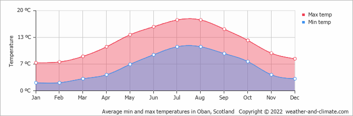 Fort William United Kingdom  city images : Weather and Climate: Fort William, United Kingdom, average monthly ...