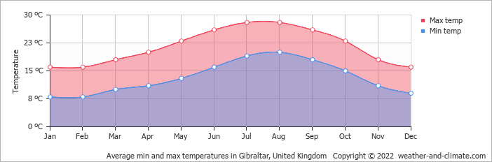 Average min and max temperatures in Gibraltar, United Kingdom   Copyright © 2015 www.weather-and-climate.com