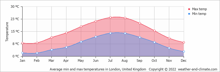 Average min and max temperatures in London, United Kingdom   Copyright © 2013 www.weather-and-climate.com