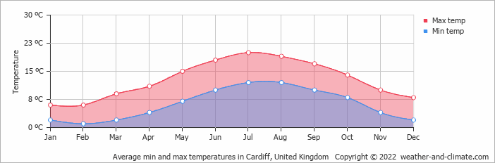 Average min and max temperatures in Cardiff, United Kingdom   Copyright © 2020 www.weather-and-climate.com