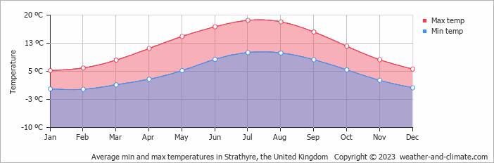average monthly temperature in strathyre  central scotland