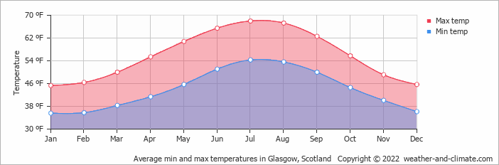 average monthly temperature in tarbet  strathclyde