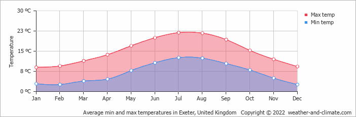 Average min and max temperatures in Torquay, United Kingdom   Copyright © 2013 www.weather-and-climate.com