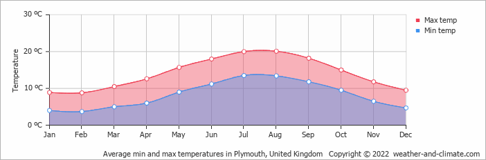 Climate And Average Monthly Weather In Week Saint Mary Cornwall United Kingdom