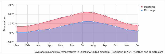 Average Min And Max Temperatures In Southampton United Kingdom Copyright 2019 Www Weather
