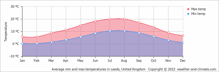 york weather. Average Min And Max Temperatures In Leeds, United Kingdom Copyright © 2017 Www.weather York Weather