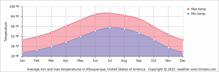 Average min and max temperatures in Albuquerque, United States of America
