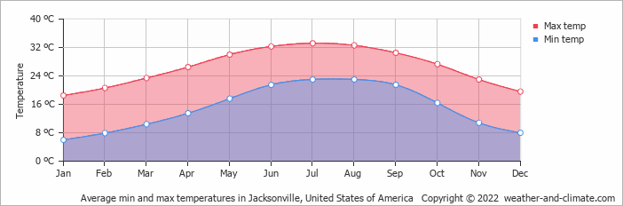 Average Min And Max Temperatures In Jacksonville United States Of America Copyright 2019 Www