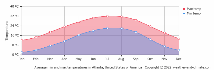 Average min and max temperatures in Atlanta, United States of America   Copyright © 2019 www.weather-and-climate.com
