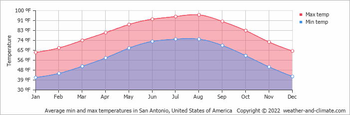 Average min and max temperatures in Austin, United States of America   Copyright © 2019 www.weather-and-climate.com