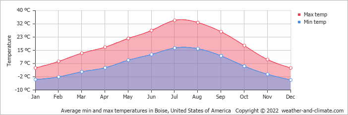 Average monthly temperature in Boise (Idaho), United States