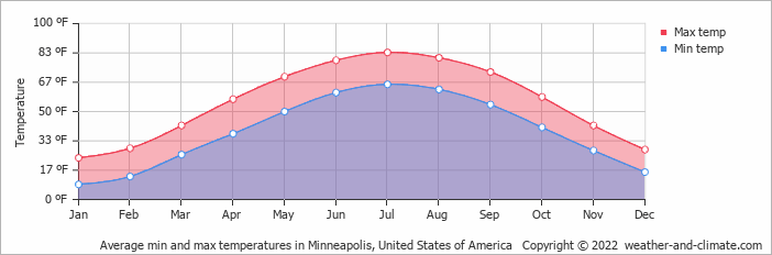 average monthly temperature in buffalo  minnesota   united states of america  fahrenheit