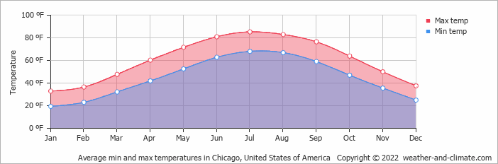 Average min and max temperatures in Chicago, United States of America   Copyright © 2019 www.weather-and-climate.com
