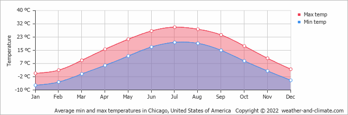 Average min and max temperatures in Chicago, United States of America   Copyright © 2020 www.weather-and-climate.com
