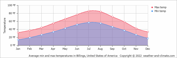 Average min and max temperatures in Cody, United States of America
