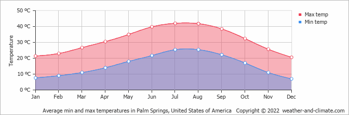 climate and average monthly weather in colton california united states of america climate and average monthly weather in