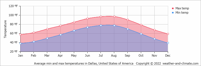 Average min and max temperatures in Dallas, United States of America   Copyright © 2019 www.weather-and-climate.com