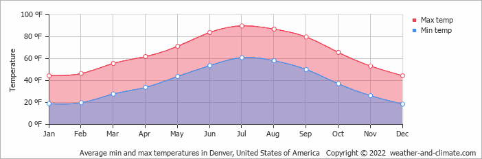 Average min and max temperatures in Denver, United States of America