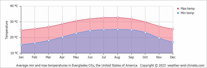 Average Weather Marco Island December