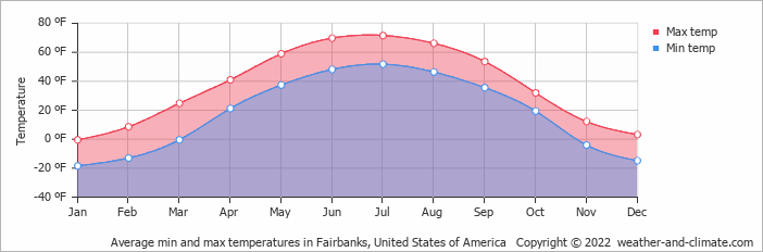 Average min and max temperatures in Fairbanks, United States of America
