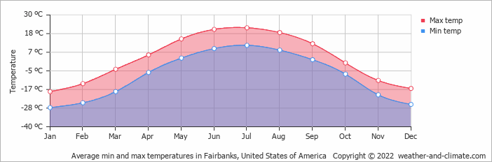 Average min and max temperatures in Fairbanks, United States of America   Copyright © 2013 www.weather-and-climate.com